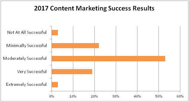 content marketing success results