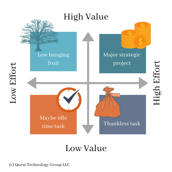 Value-Effort Decision Matrix